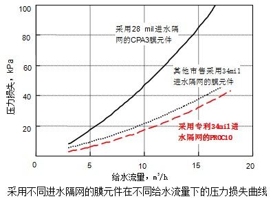 采用不同进水隔网的膜元件在不同给水流量下的压力损失曲线